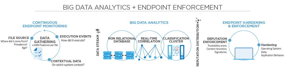 BIG DATA ANALYTICS + ENDPOINT ENFORCEMENT