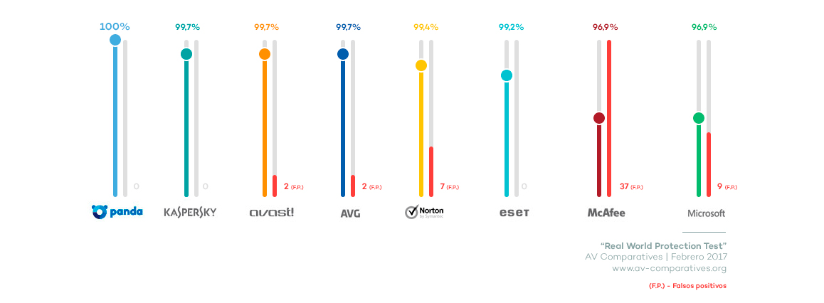 Test de protection en situation réelle AV Comparatives - Comparaison des antivirus | Mars-Juin 2015 (www.av-comparatives.org)